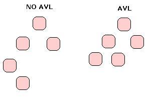 AVL - NO AVL